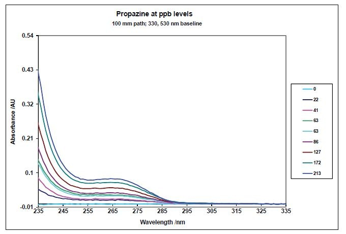 Absorbance Spectra of Propazine baseline corrected at 330 and 530 nm.