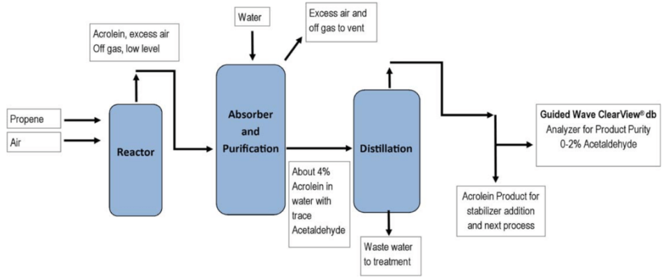 Acrolein Production Process Diagram