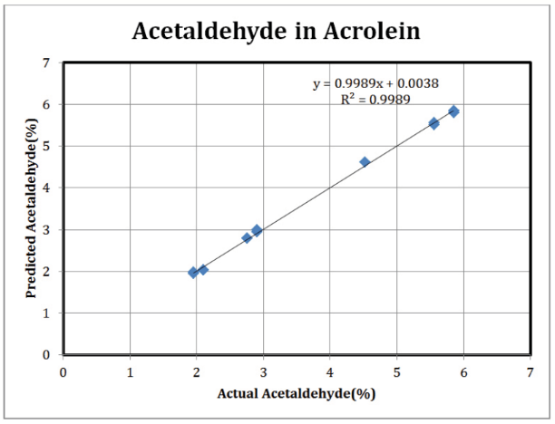 Acetaldehyde Results: ClearView db