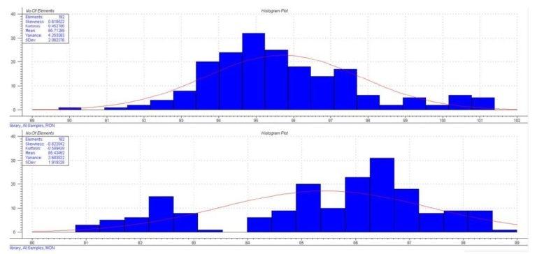 Octane Distribution