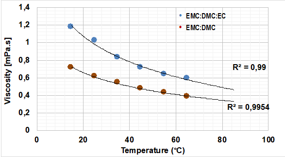 Viscosity-temperature dependence of the two solvent mixtures.