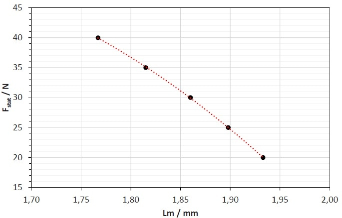 Thickness variation of the SBR sample filled with 70 phr N 234 due to an increasing static load amplitude.