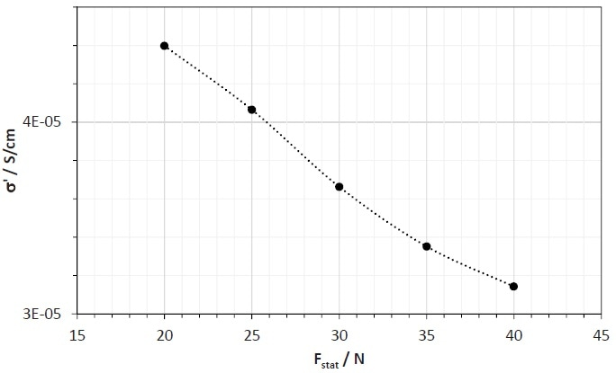 Variation in the real part of the complext dielectric conductivity, s', of the SBR sample filled with 70 phr N 234 as a function of the static force at a dielectric frequency, fel, of 10 Hz.