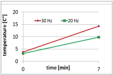 Increase of temperature, 7 minutes MM 400 at 20 or 30 Hz, no intermediate cooling on ice.