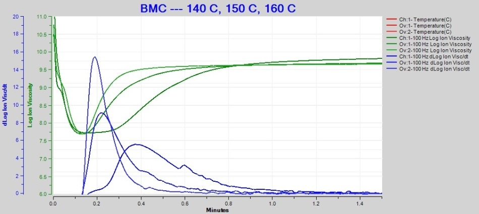 Overlay of 140 °C, 150 °C and 160 °C BMC cure data at 100 Hz.
