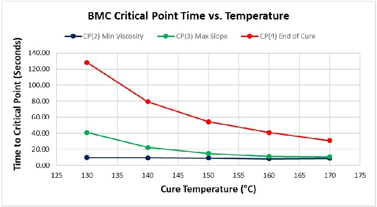 Critical Point time vs. cure temperature for BMC.