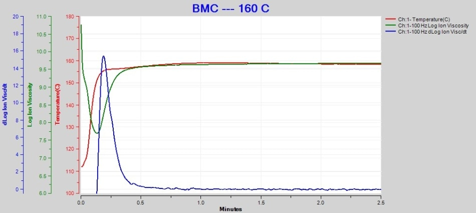 160 °C BMC cure data at 100 Hz.