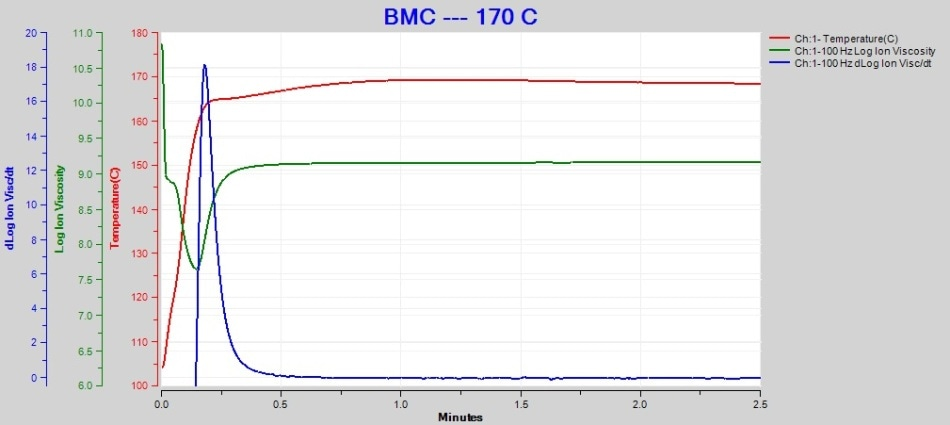 170 °C BMC cure data at 100 Hz.