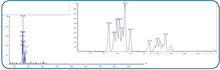 Mass spectra of reaction under nitrogen protection from air.