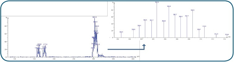 Mass spectra of reaction with air introduced.