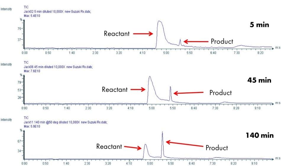 LC/CMS analysis of Suzuki reaction.