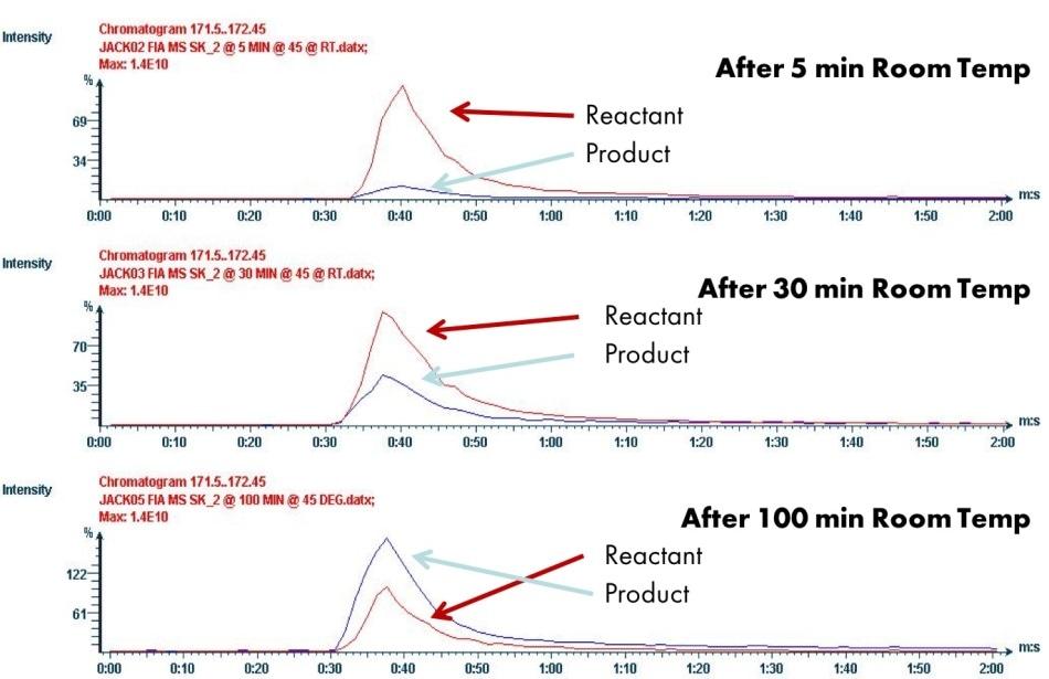 FIA analysis of Suzuki reaction.