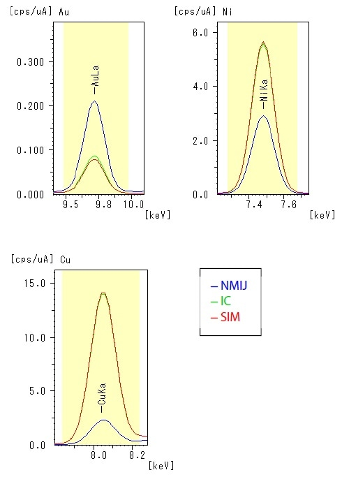 Spectra of analytical lines.