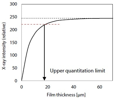 Relationship between X-ray Intensity and Thickness [µm] of Cu Film.