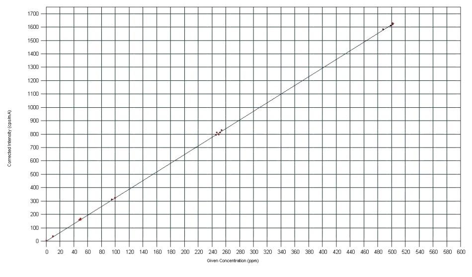Regression curve for nickel in LHWF.