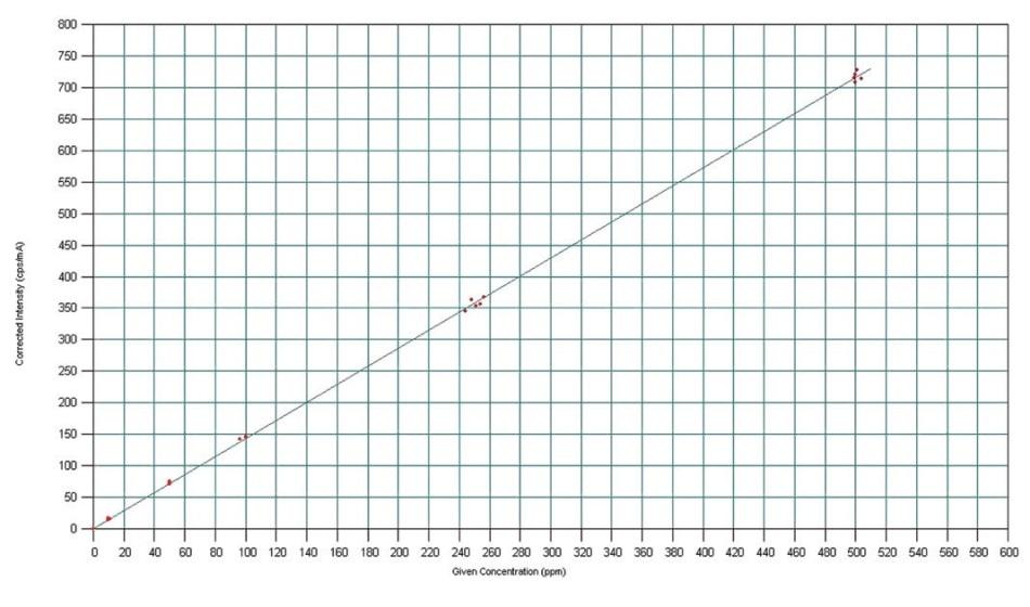 Regression curve for cadmium in LHWF.
