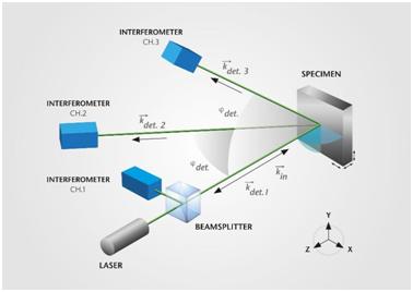 Optical layout of 3D laser vibrometer