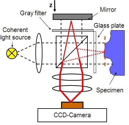 White-light interferometer schematic