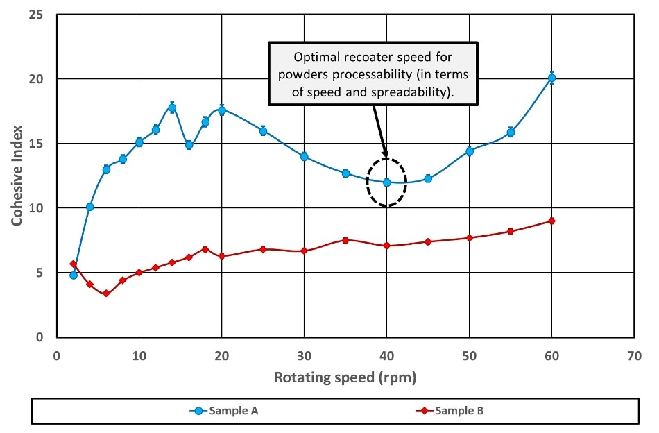 Cohesive index versus rotating drum speed