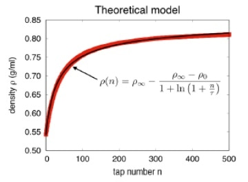 The compaction curve is fitted by a theoretical model to obtain the characteristic tap number t.