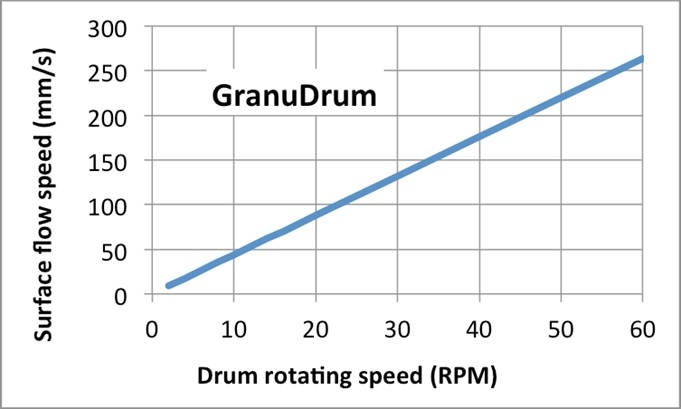 Relation between drum rotating speed and process speed (in mm/second).