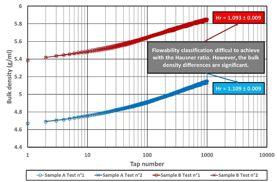 Bulk density versus tap number for polyamide 2200 powders