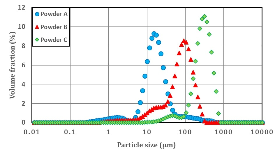 Particle size distribution of food powders
