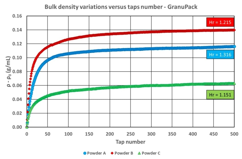 Bulk density variations versus taps number for every powder—GranuPack Instrument.