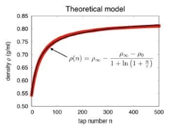 The compaction curve is fitted by a theoretical model to obtain the characteristic tap number τ.