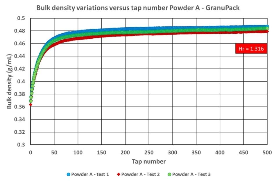 Powder A bulk density versus number of taps