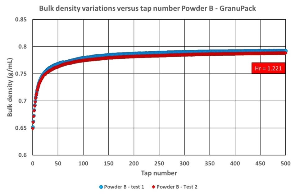Powder B bulk density versus number of taps