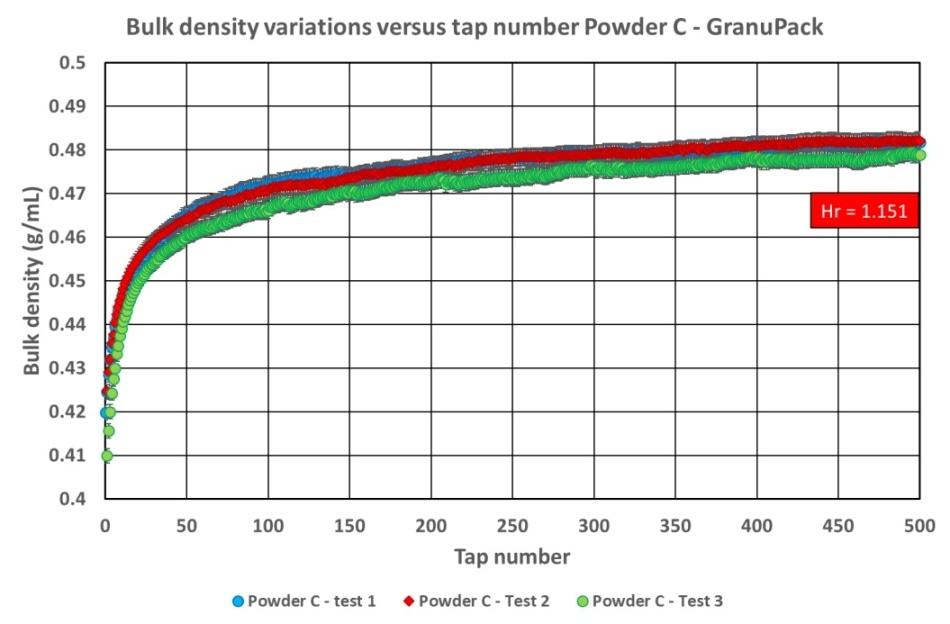 Powder C bulk density versus number of taps