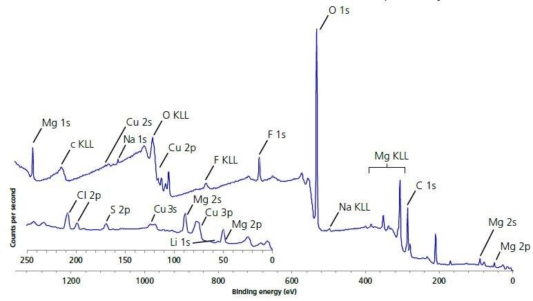 Large area survey spectrum of electrode surface.
