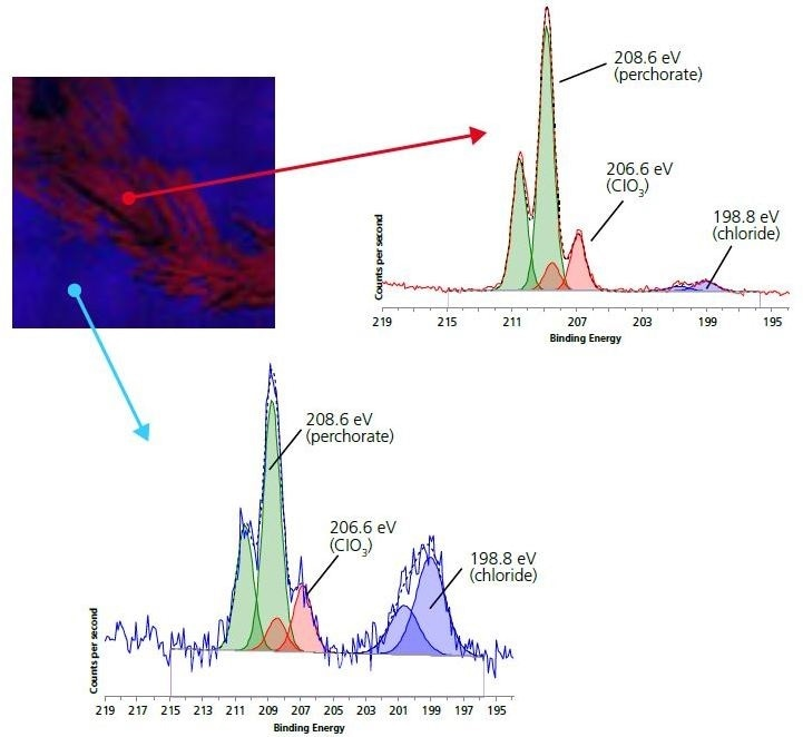 110 micron small-spot spectroscopy of Chlorine 2p region for electrode (blue) and crystallite (red) areas.