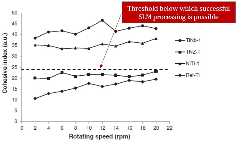Evolution of the cohesive index versus rotating speed for TiNb, TNZ, NiTi and Ref-Ti powders.