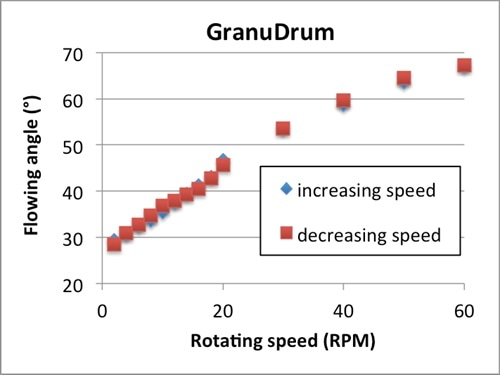 Dynamic angle of repose versus GranuDrum rotating speed for the stainless-steel 316L powder.