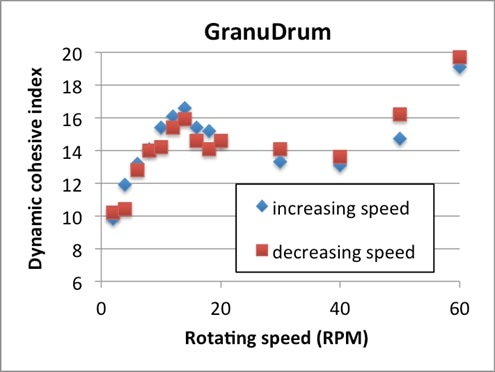Cohesive index versus GranuDrum rotating speed for the stainless-steel 316L powder.