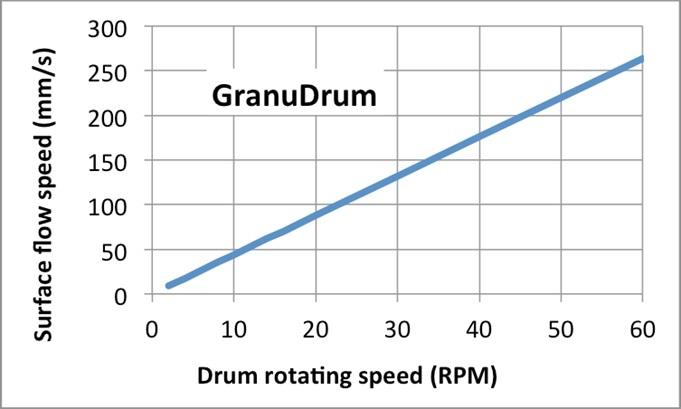 Recoater speed (in mm/second) versus GranuDrum rotating speed (in rpm).