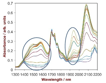Non pre-treated spectra of 47 ethanol / hydrocarbon blends samples in the region of 1300–2200 nm. The typical water bands around 1400 nm and 1900 nm are highlighted.