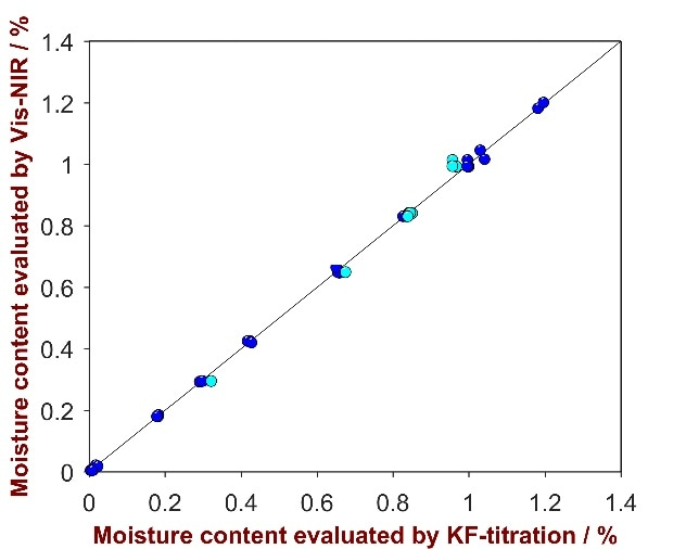 Correlation plot of the predicted moisture content Vis-NIRS versus the KF titration values. Displayed are the calibration (blue) and the validation data (turquois).