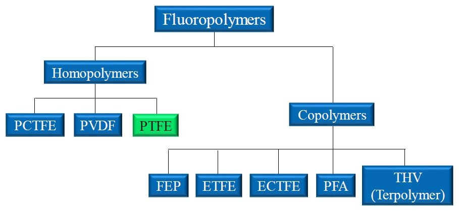 Landscape of popular fluoropolymers. Homopolymers like PTFE are produced through the polymerization of identical monomer units. Copolymers incorporate two or more monomers to produce the final polymer material.