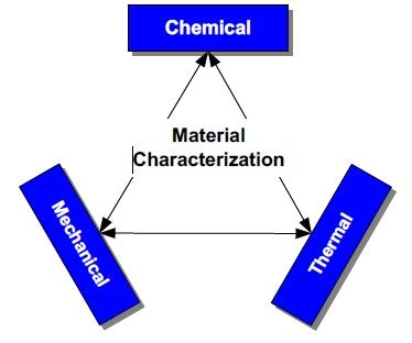 Elements of material characterization: mechanical, thermal, and chemical.