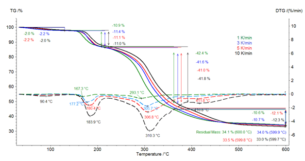 TGA measurement on potassium clavulanate in pierced crucibles at different heating rates in a dynamic nitrogen atmosphere, solid lines: TGA, dashed lines: DTG.