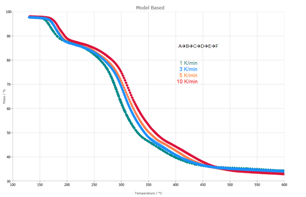 Kinetic evaluation of the decomposition of potassium clavulanate. Dotted lines: measured curves; solid lines: calculated curves based on a five-step reaction of nth order. The correlation coefficient between measured and calculated curves amounts to />0.999.