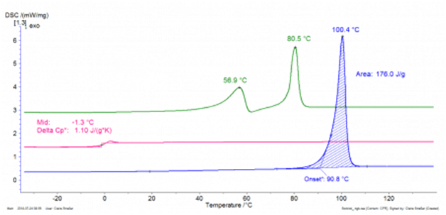 DSC curves of sorbitol as received (blue), after controlled cooling (pink) and after one day at room temperature (green). The differences in the curves indicate different polymorphic modifications.
