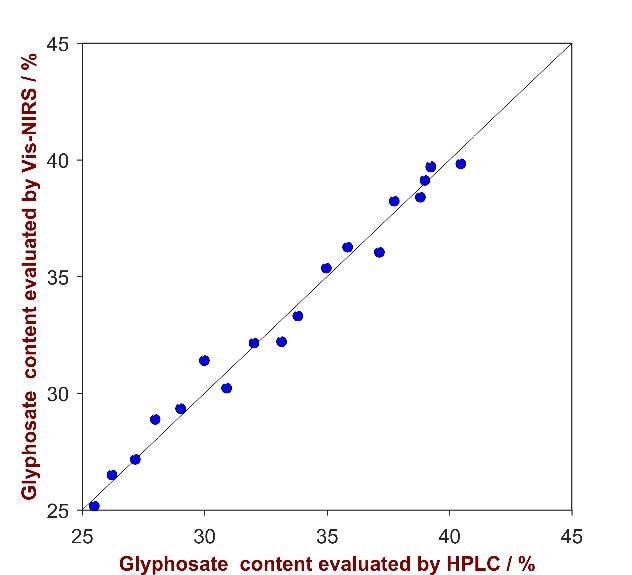 Correlation plot of the predicted Glyphosate content by Vis-NIRS versus the reference values evaluated by HPLC.