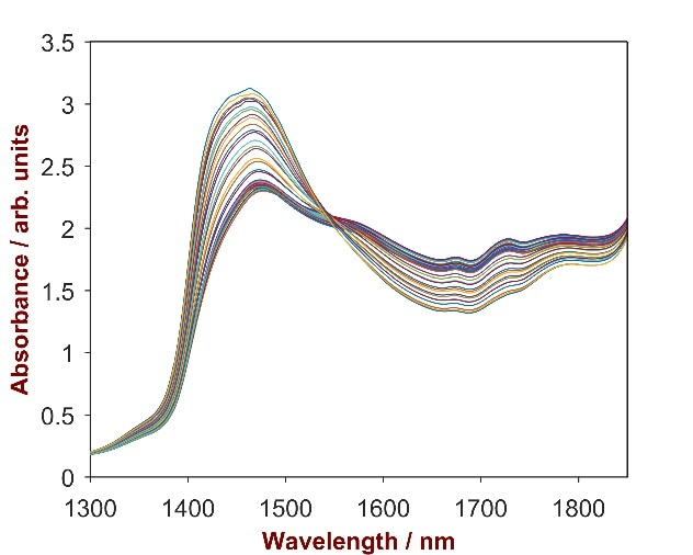 Raw data spectrum of 35 pesticide samples with Emamectin concentrations ranging from 1.5–3.5%.
