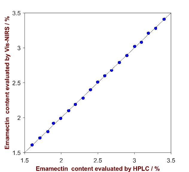 Correlation plot of the predicted Emamectin content by Vis-NIRS versus the reference values evaluated by HPLC.
