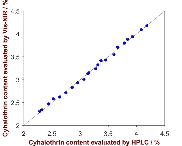 Correlation plot of the predicted Cyhalothrin content by Vis-NIRS versus the reference values evaluated by HPLC.