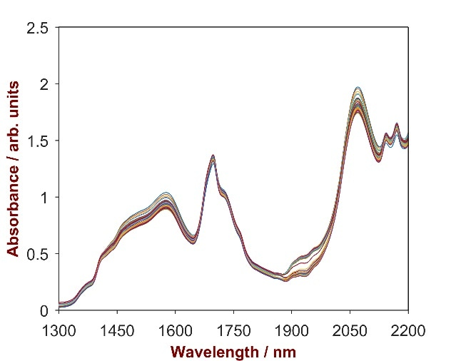 Raw data spectrum of 27 pesticide samples with Cypermethrin concentrations ranging from 4.0–5.8%.